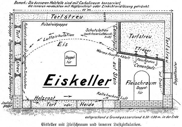 Bauschema eines Eiskellers mit Torfisolierung (1909)